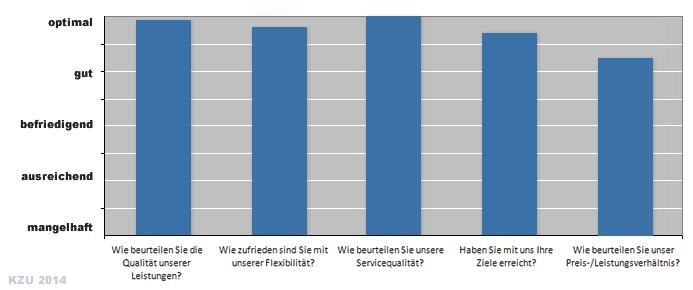 2014 Kundenzufriedenheitsbewertung Rhein-SQM