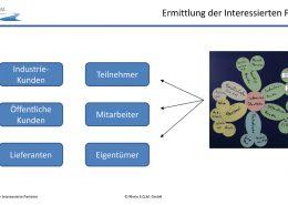 Folie aus den Workshops zur Zertifizierungsvorbereitung ISO 9001:2015