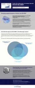 Infografik: Überschneidung der ISO-50001-Anforderungen mit anderen Normen